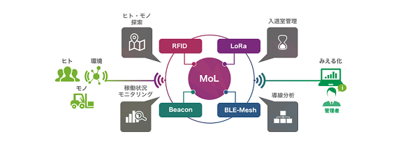JapanITweek2018_techfirm_MoL600